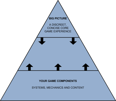 good game design is iterative u2013 this is something that is not under debate or scrutiny and with good reasonu2026 anyone who thinks that theyu0027ll get it right
